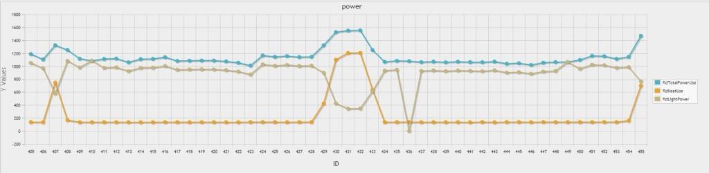 PHPMyADmin graph